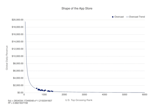 Graph from Daze End showing falloff in exposure with popularity