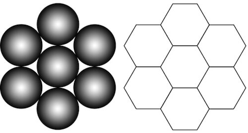 Spherical objects make up the bulk of physical space and have the tightest fit in a six-around-one configuration.