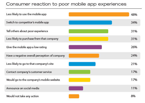 User reaction to poor mobile app experiences