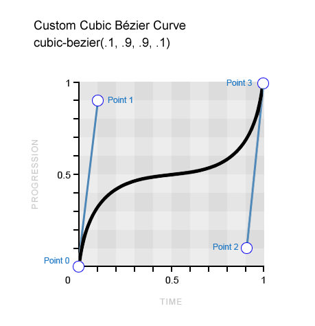 Example for a custom Bézier curve.