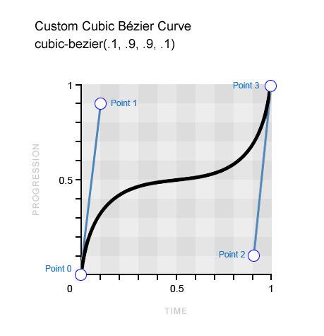 Example for a custom Bézier curve.