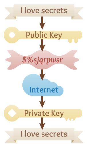 Public-key encryption diagram