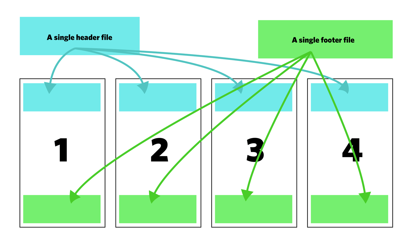 Building A Static Site With Components Using Nunjucks — Smashing ...
