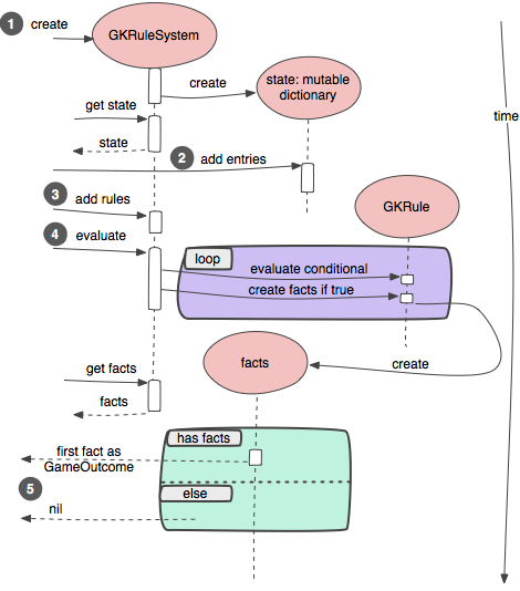 Diagram of GKRuleSystem evaluation.