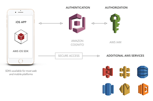 User Authentication For Web And iOS Apps With AWS Cognito (Part 2)