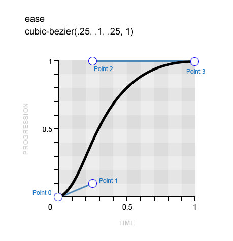 The curve for the keyword ease, eases in at a faster pace before easing out much more gradually.