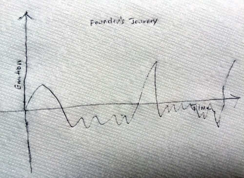 A Founder's Ups and Downs