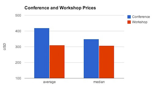 Conference costs