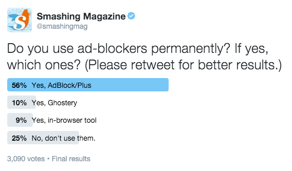 The vast minority of our readers doesn't use ad-blockers.