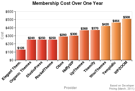 Membership Cost Over One Year