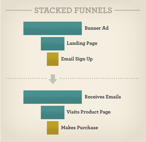 Stacked funnels create a complete interaction life cycle