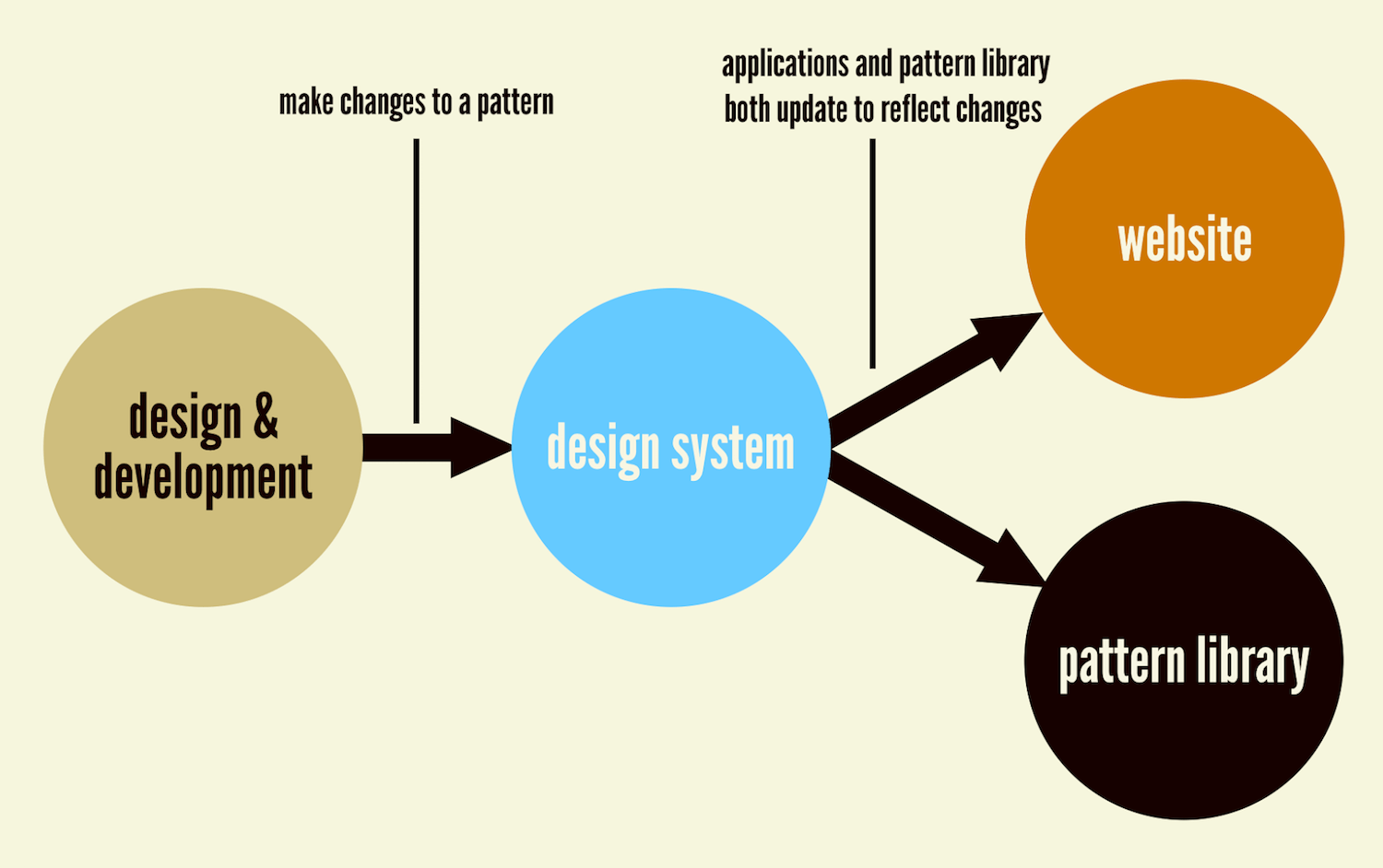 How to make and maintain atomic design systems with pattern lab 2 with a holy grail setup changes to the design system are automatically updated in both ccuart Gallery