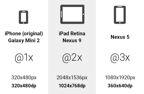 Example of @1x to @3x DP units on various devices