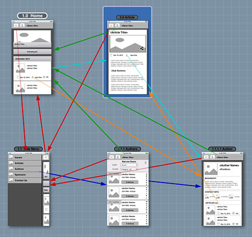 The completed Blueprint project shows the complexity of widget-based clickthrough prototypes.
