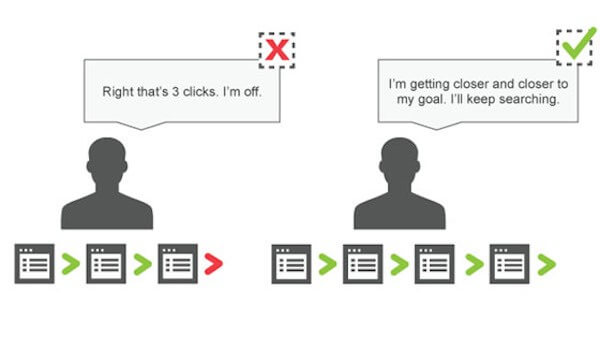 Three-click rule of UX in action