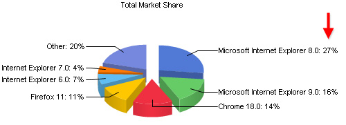 Net Applications browser stats