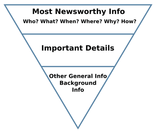 03-inverted-pyramid-opt-small