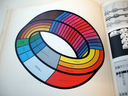 Vintage and Retro - Graphis Diagrams –– 1974