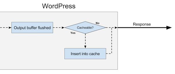 Plugin HTTP Cache (shutdown)