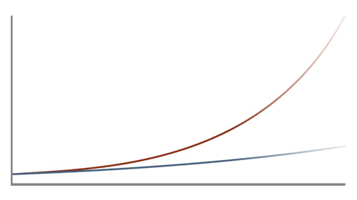 I'm sure you remember this kind of graph from finance class in high school when you would discuss compound interest. Knowledge is no different: A little bit every day adds up quickly. Actively stacking up your knowledge daily will help you stay on the red path.