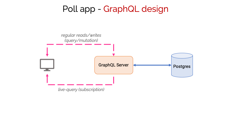 How To Build A Real-Time App With GraphQL Subscriptions On