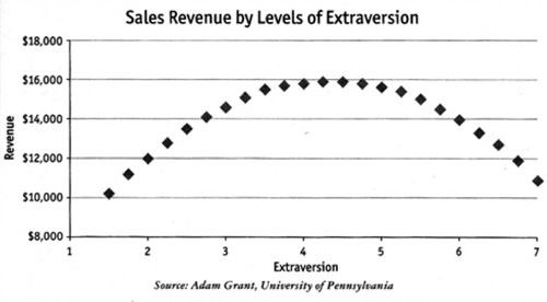 There is no link between high extroversion and major success in sales.