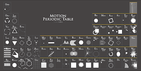 Periodic Table Of Motion