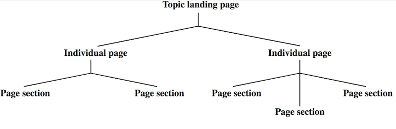 Family tree style diagram with topic landing page at top with two individual page offshoots. Each of the individual page offshoots have multiple page section offshoots