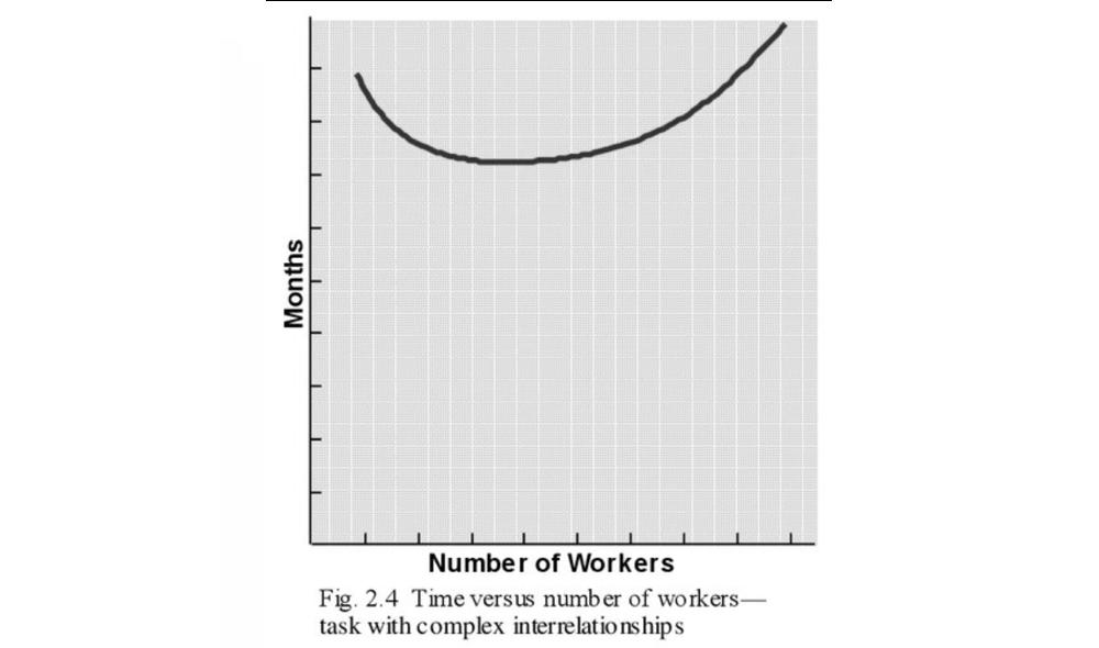 Gráfico que mostra como o tempo diminui com adição de mão de obra em projetos onde as tarefas demandam muita comunicação, mas volta a aumentar a partir de determinado número de pessoas