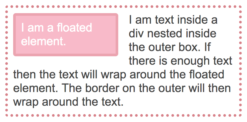 Understanding CSS Layout And The Block Formatting Context — Smashing