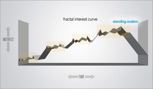 Fractal interest curve