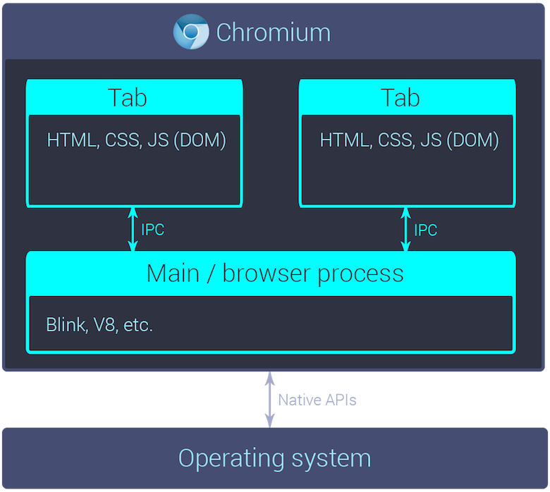 Chromium diagram