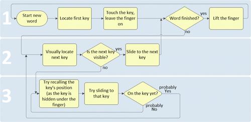 02-input-flow-opt-small