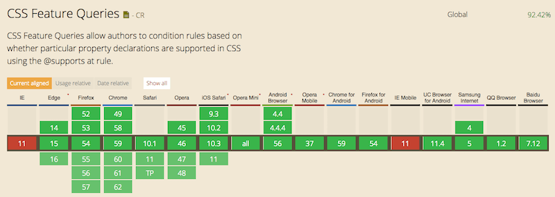 Table showing the browser support of CSS Feature Queries