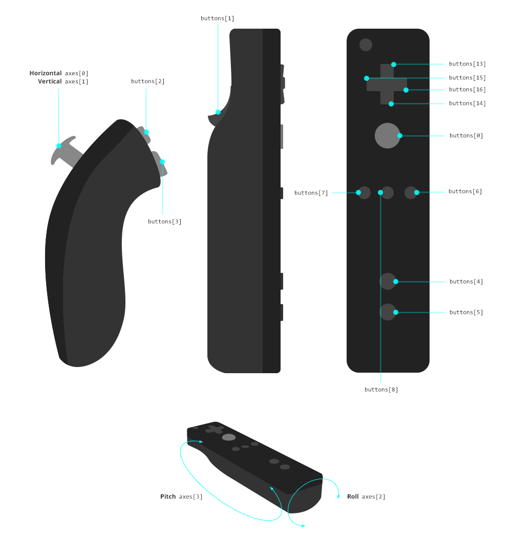 Wiimote Nunchuck Layout