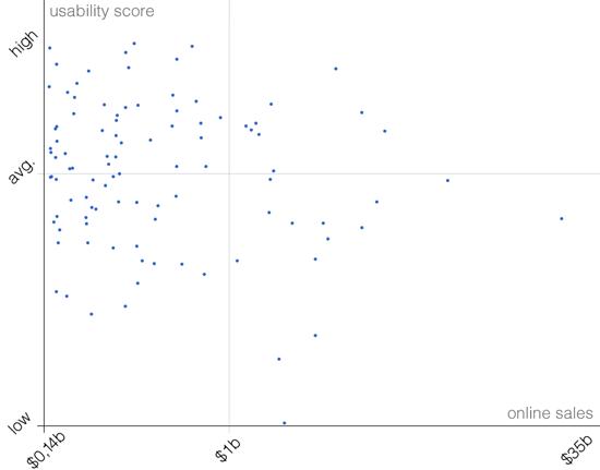 Usability Score Vs. Online Sales Scatterplot