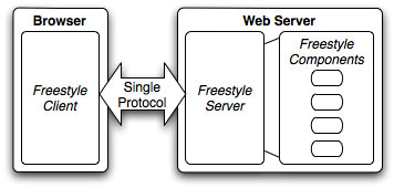 Freestyle Webtop Toolkit - screen shot.