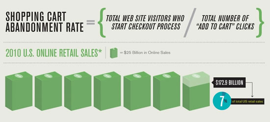 KISSmetrics Shopping Cart Infographic
