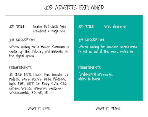 Job Adverts Explained