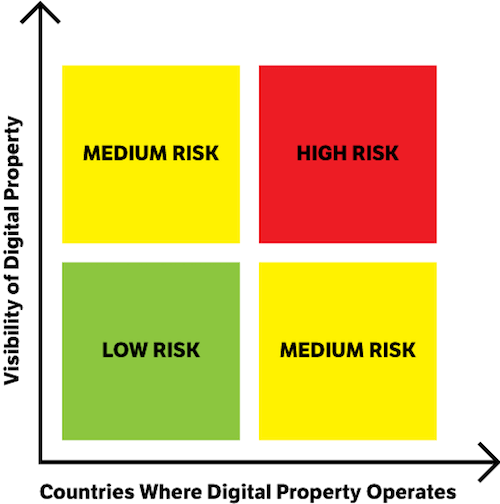 The higher the profile of your website or digital property (including its visibility to consumers) and the more countries the digital property targets, the higher the risks and need for associated digital policies.