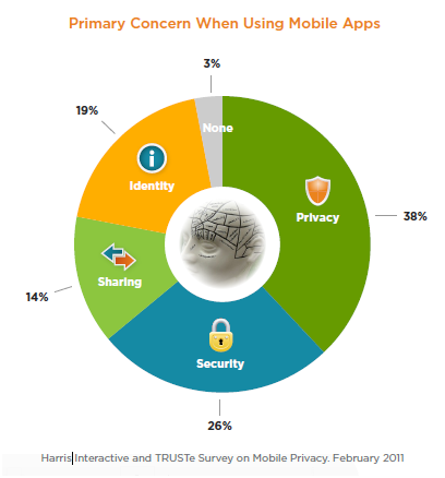 Privacy and security are the top two concerns among smartphone users