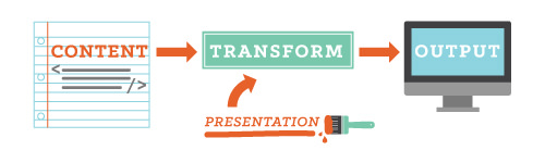 The transformation data flow recast as a separation of concerns