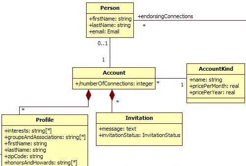 UML Website System