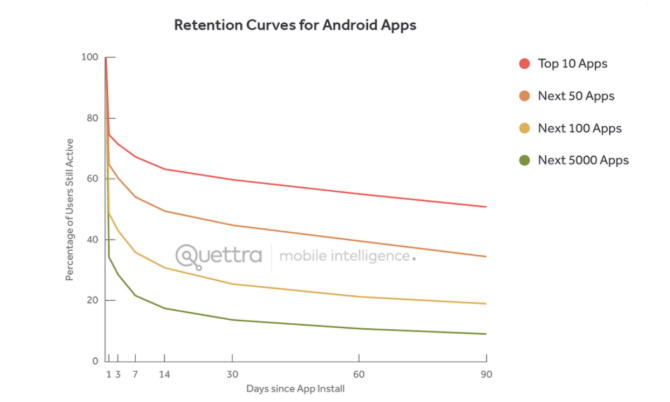 Reasons Your Mobile App Retention Rate Might Be So Low — Smashing