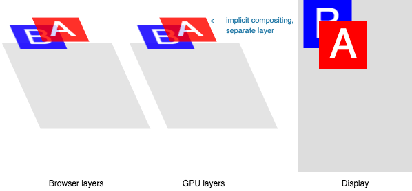 CSS GPU Animation: Doing It Right — Smashing Magazine