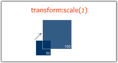transform scale example