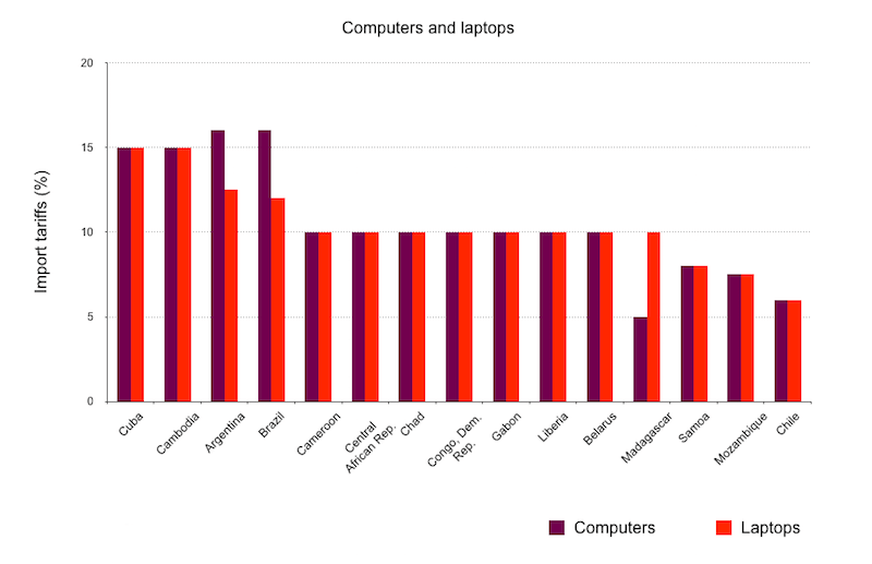 Computers and laptops: import tariffs