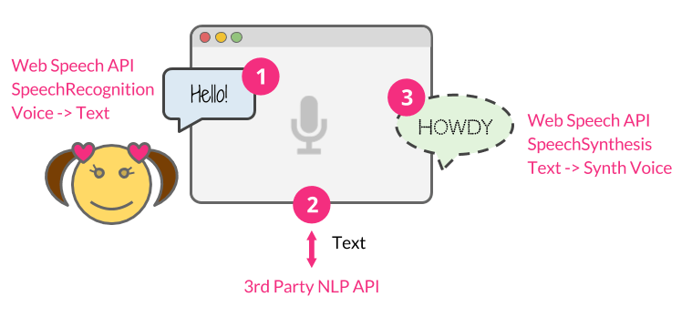 Building A Simple AI Chatbot With Web Speech API And Node js