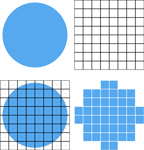 Four images: a circle; an 8×8 pixel grid; the grid overlayed on top of the circle with the center marked; and the resized circle, which is blocky and not very circular