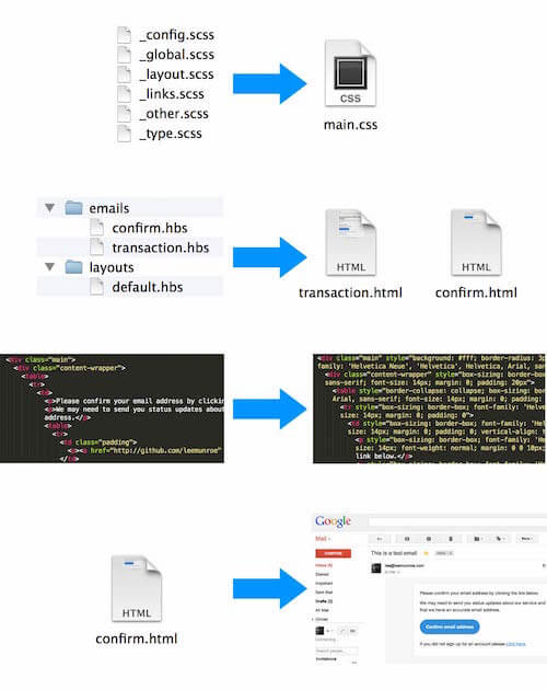 An Introduction To Building And Sending HTML Email For Web